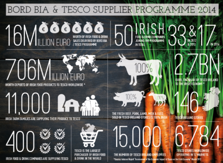 Bord Bia Tesco Supplier Development Programme
